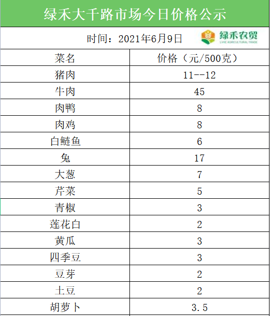 6月09日发布,内江市绿禾红牌路,大千路农贸市场价格公示